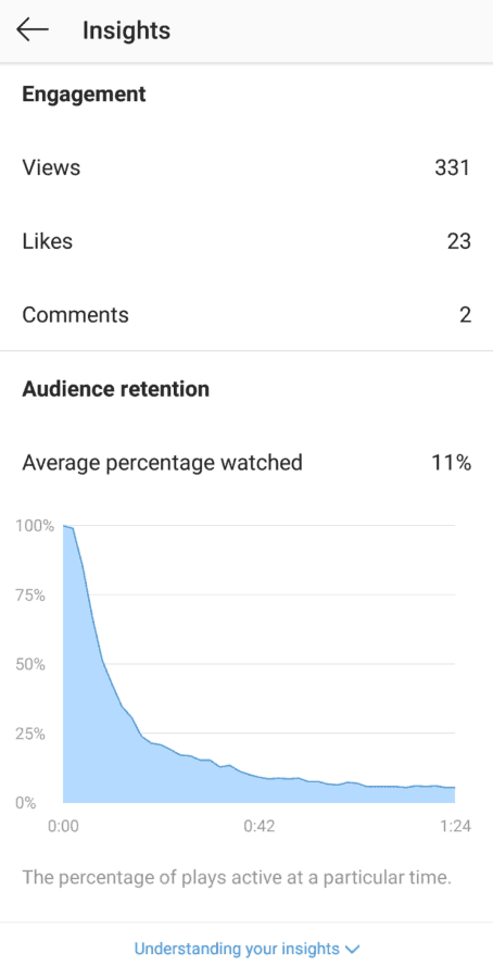 How to see Audience Retention on IGTV
