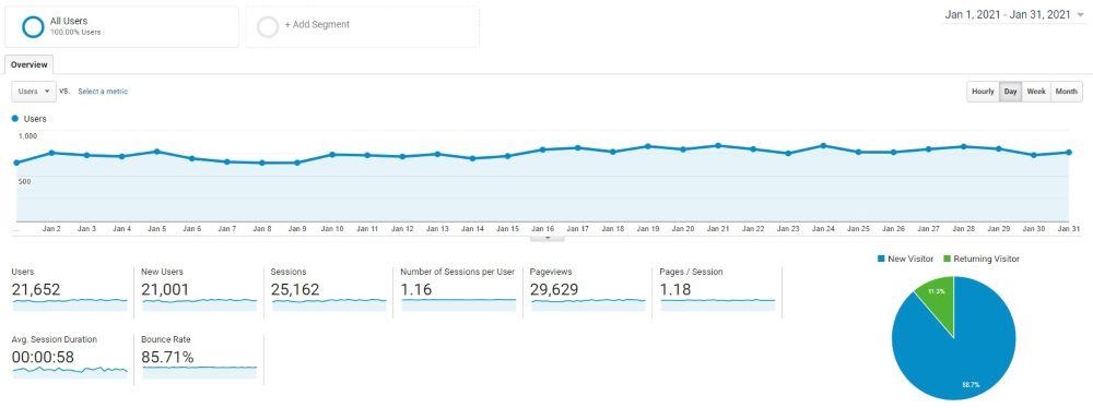 Blog Income Report January 2021 - Google Analytics